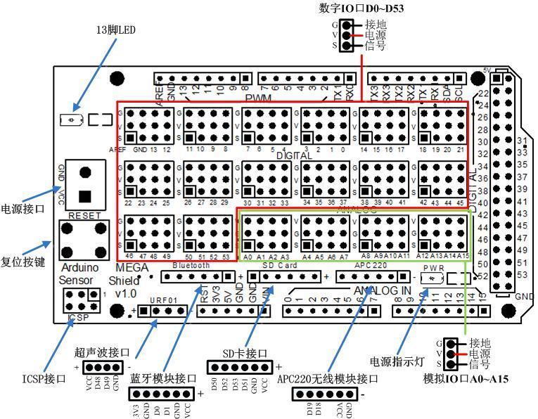 ,不仅具有对比度调节旋钮、背光灯选择开关,还具4个方向按键、1个选择按键和一个复位按键;4个传感器模拟接口、 RB URF v1.1超声波传感器 接口、蓝牙模块接口、APC220无线数传模块通信接口、独立扩出更加易用方便。对于Arduino初学者来说,不必为繁琐复杂液晶驱动电路连线而头疼了,这款1602液晶扩展板真正意义上的将电路简化,直接将此板插到