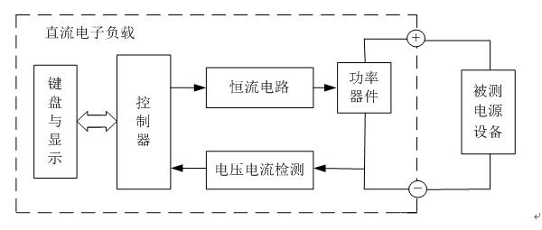 设计和制作一台恒流(cc)工作模式的简易直流电子负载