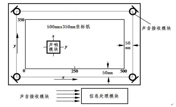 含信号产生电路,放大电路和微型扬声器等,每按键一次发声一次,声音
