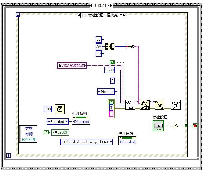 2、LabVIEW部分 LabVIEW上位机部分担任主机,Arduino UNO作为下位机接收上位机发送的命令,并执行命令。LabVIEW只需要完成命令的发送,此处仅使用了LabVIEW的串口数据发送功能。LabVIEW的串口设置见。 LabVIEW程序包括两个部分:前面板和程序框图,前面板如图6所示,程序框图如图7、8、9所示。