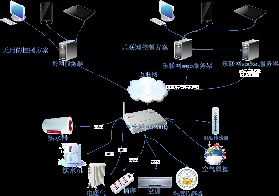 diy智能家居和乐联网开放平台对接(arduino