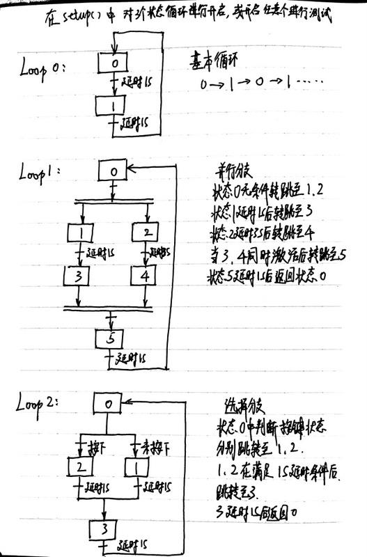 这个是loop()中的三个状态循环结构,delayRelay是无阻塞的,因此多个状态机构成的循环可以并行运行,在setup()中注释或开启可以单独观察每个状态。  [size=0.83em]2016-5-19 10:47 上传