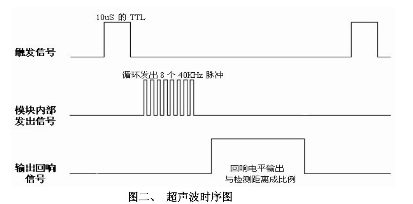 我现在的想法是:他们只用了3线,SIG同时做TRIG和SIG,这里STC做的工作就是检测SIG线的触发信号(大于10us的高电平),检测到该信号后,SIG拉低并T_PWR引脚拉低约300us,同时T1、T2产生8个40KHz的脉冲,然后拉高T_PWR并拉高SIG,当检测到回波信号时拉低SIG,完成一次检测。 现在我有几个疑惑的地方: 1、发出8个40KHz信号,为什么是8个? 而且在检测回波信号时是一检测到就说明测量完成了么? 我看了一个P35上面也是一串脉冲形式的信号。 2、我模电不怎么样,P34是什么