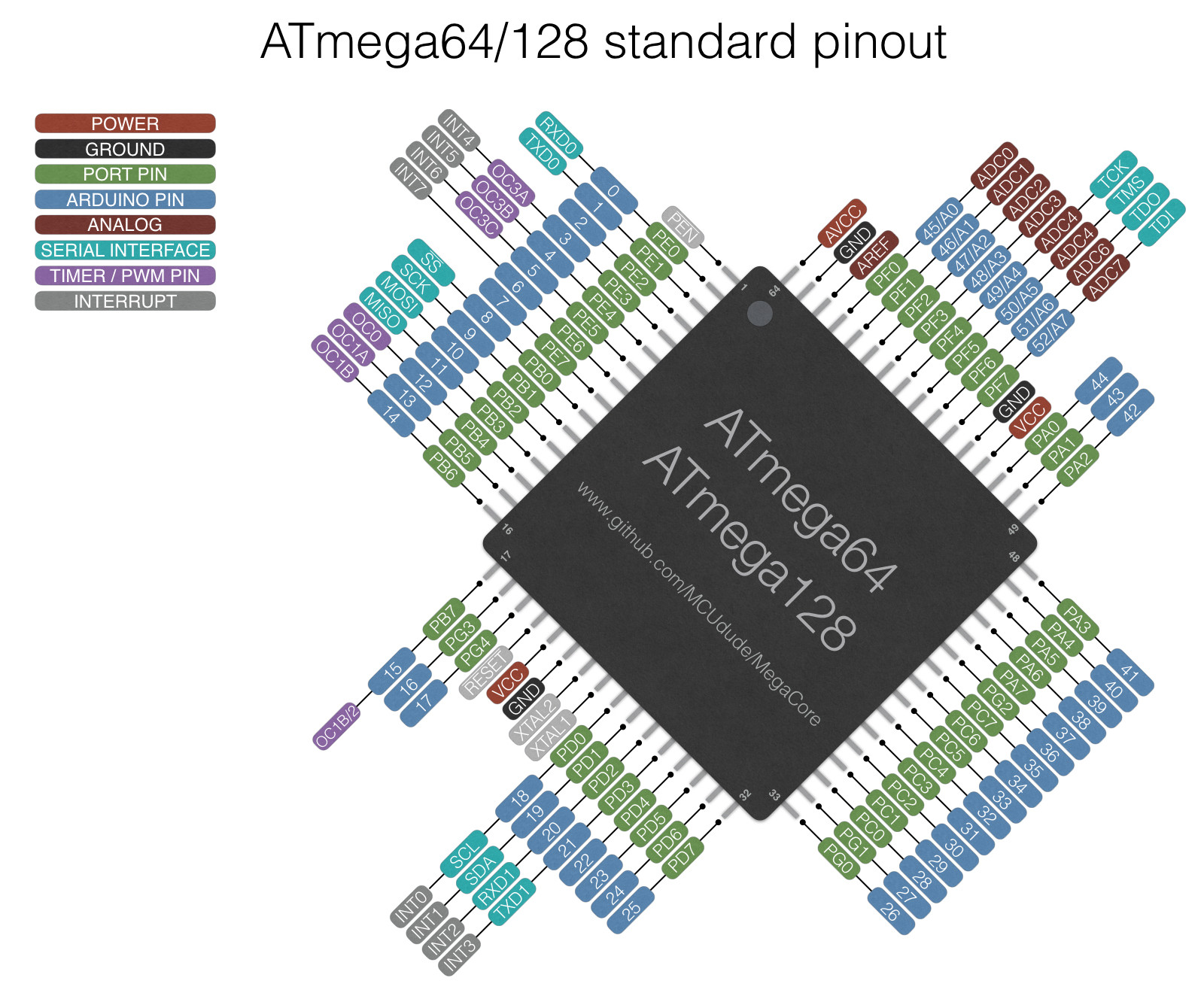 ATmega64_128_pinout.jpg