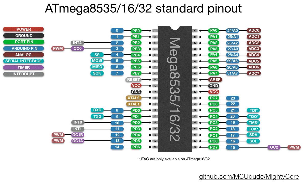 ATmega16_32_pinout.png