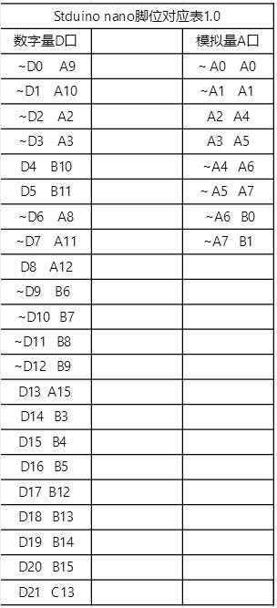 STM32F103C8T6脚位图